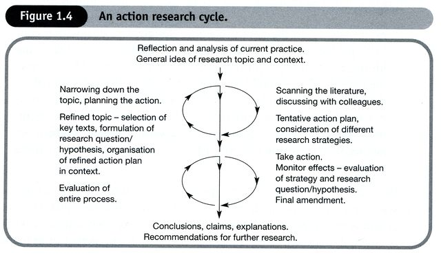 Design Of Classroom Action Research Pdf ~ Design patterns in action pdf todaycomicso over